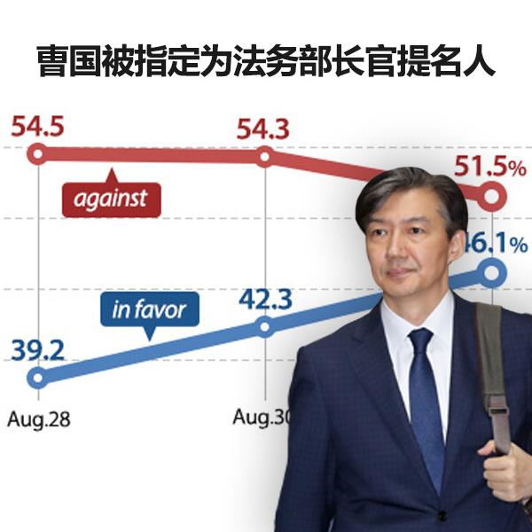 曺国被指定为法务部长官提名人