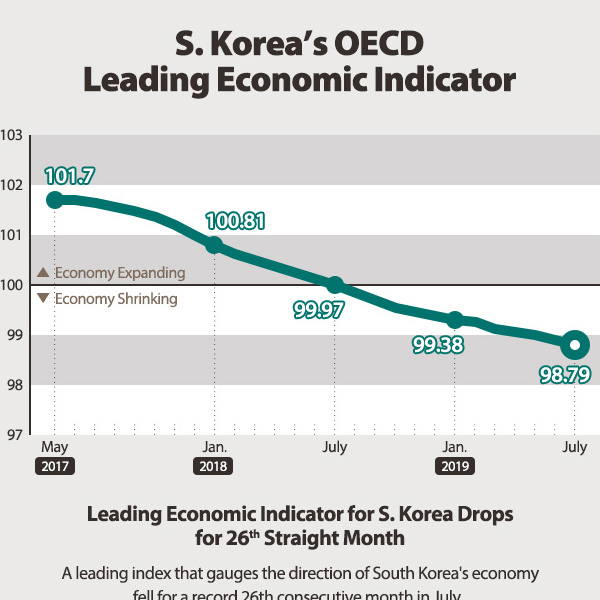 S. Korea's OECD Leading Economic Indicator