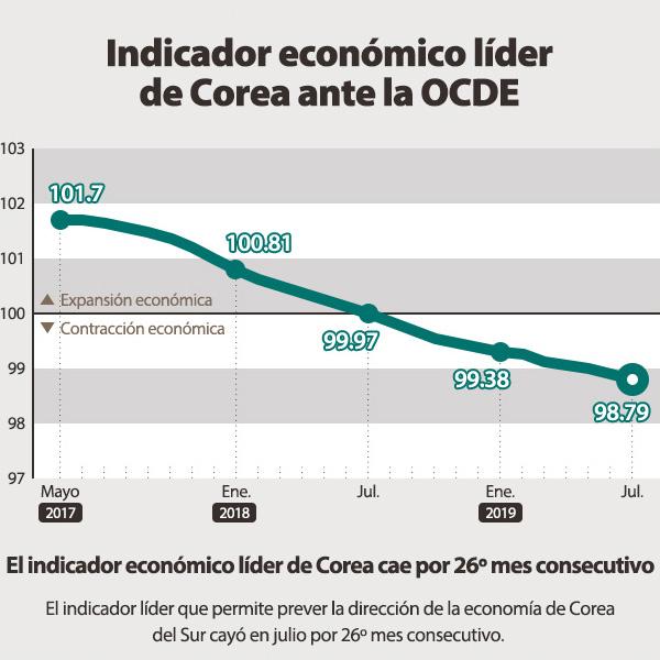 Indicador económico líder de Corea ante la OCDE