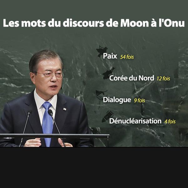 Les mots du discours de Moon à l'Onu