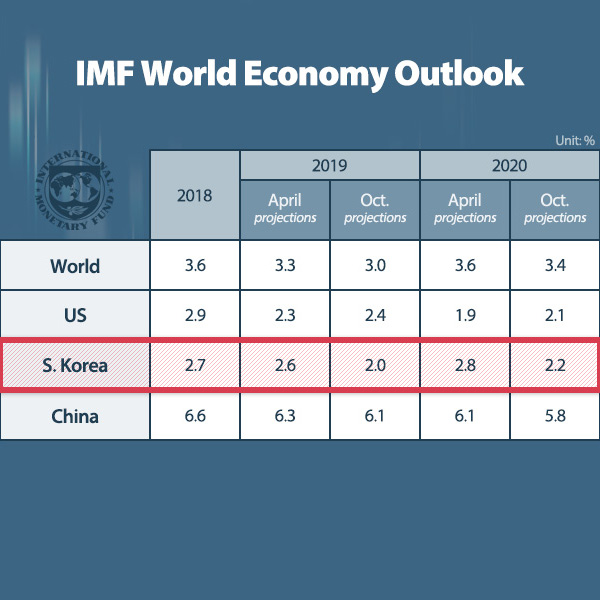 IMF World Economy Outlook