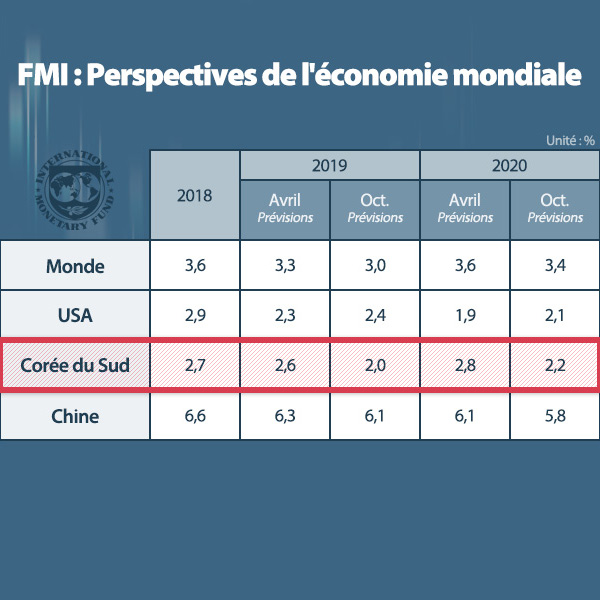 FMI : Perspectives de l'économie mondiale