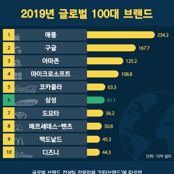 2019년 글로벌 100대 브랜드