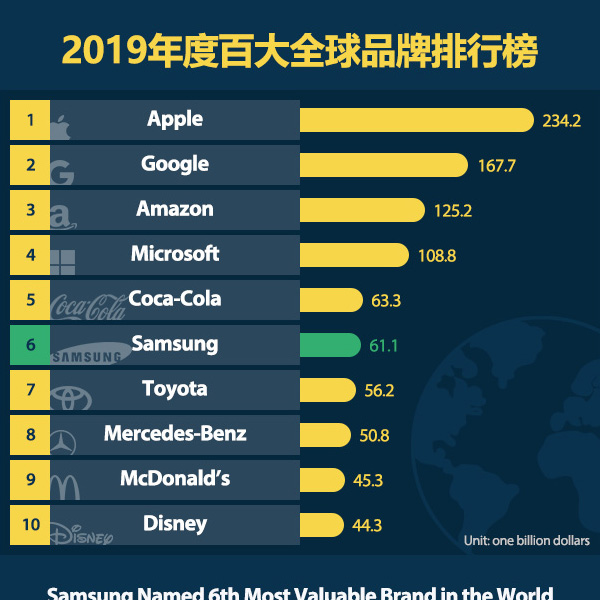 2019年度百大全球品牌排行榜
