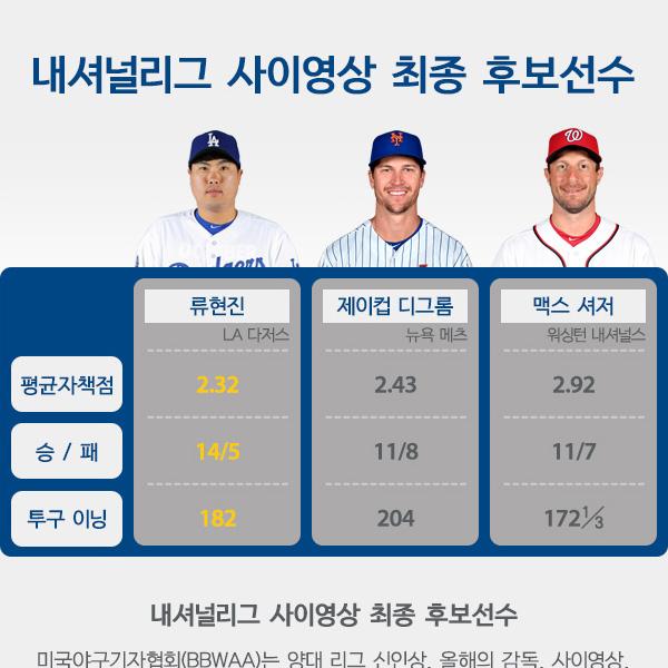 내셔널리그 사이영상 최종 후보선수