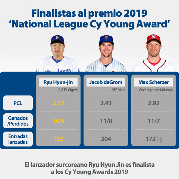Finalistas al premio 2019 'National League Cy Young Award'