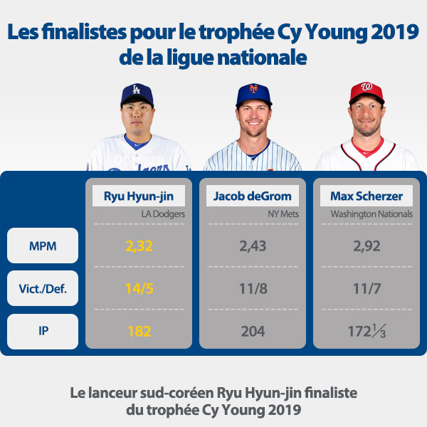Les finalistes pour le trophée Cy Young 2019 de la ligue nationale