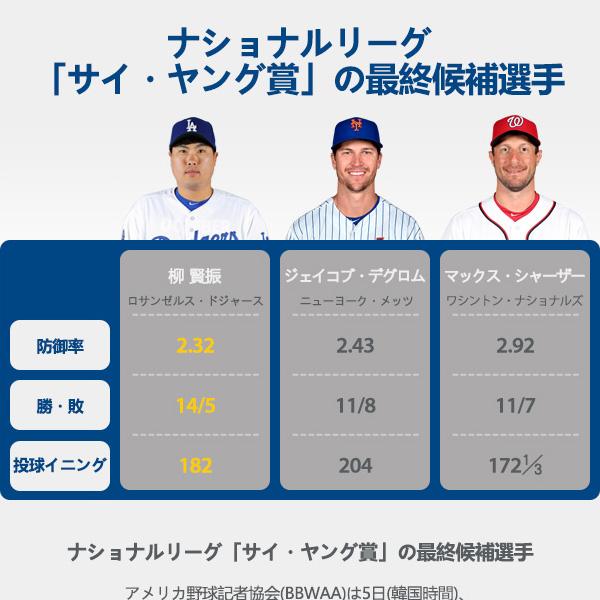 ナショナルリーグ「サイ・ヤング賞」の最終候補選手