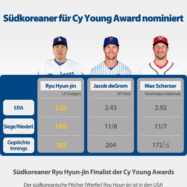 Südkoreaner für Cy Young Award nominiert