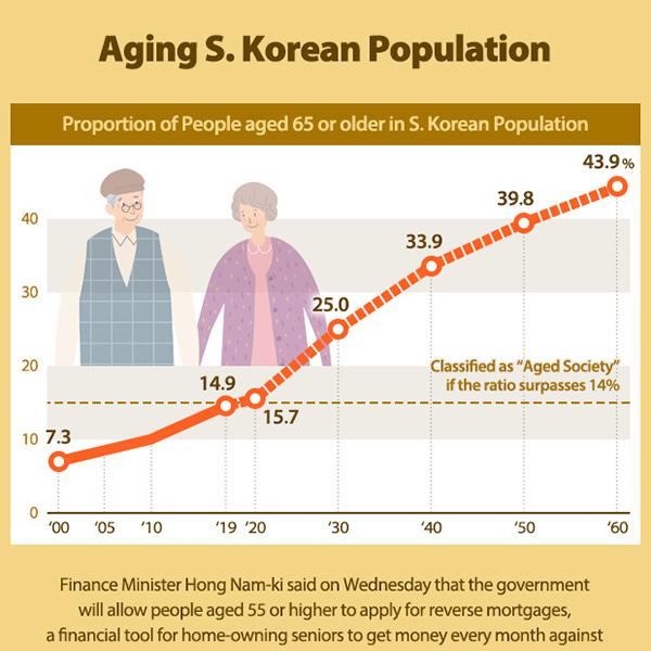 Aging S. Korean Population
