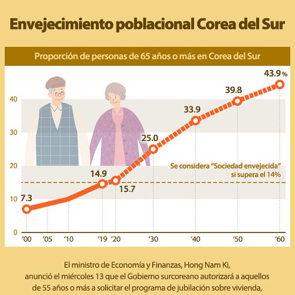 Envejecimiento poblacional Corea del Sur