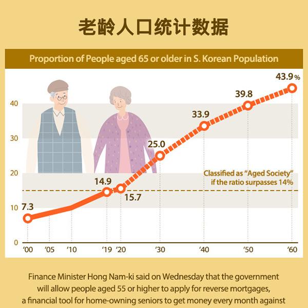 老龄人口统计数据