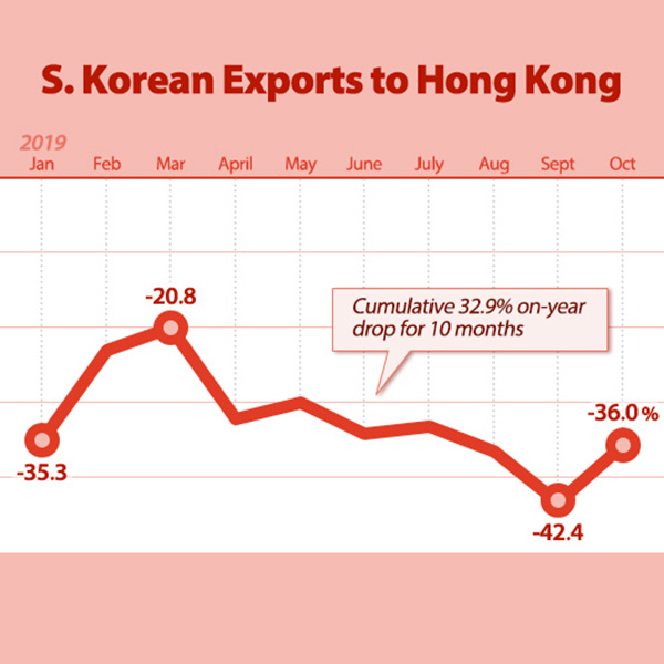 S. Korean Exports to Hong Kong