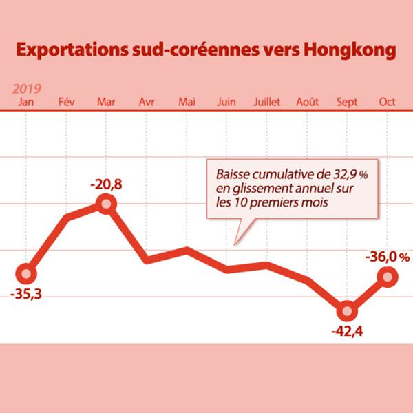 Exportations sud-coréennes vers Hongkong
