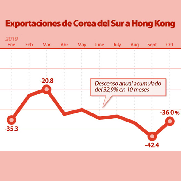 Exportaciones de Corea del Sur a Hong Kong