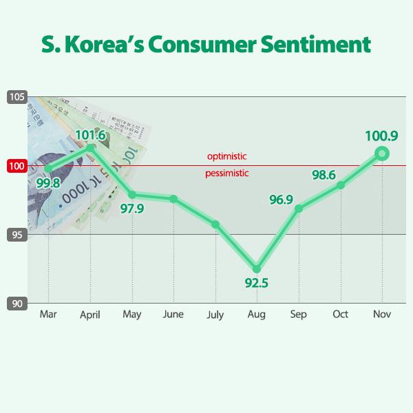 S. Korea's Consumer Sentiment