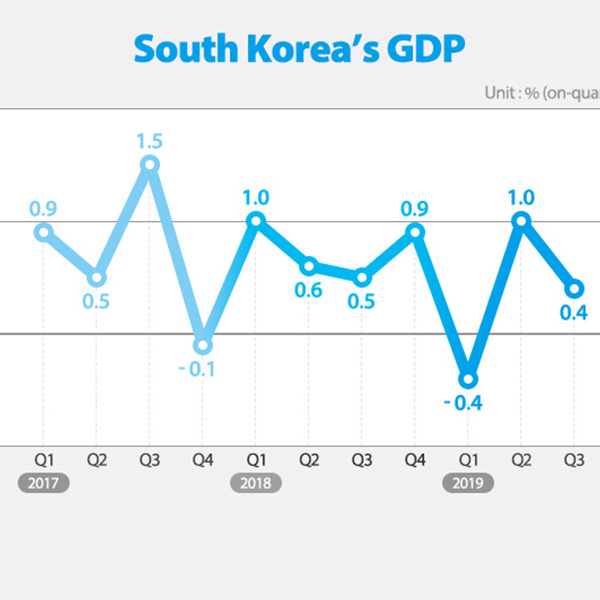 South Korea's GDP