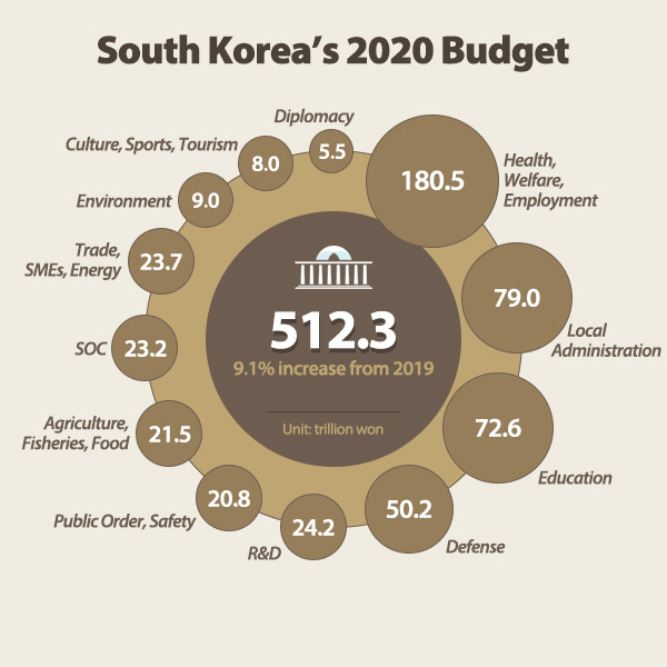 South Korea's 2020 Budget