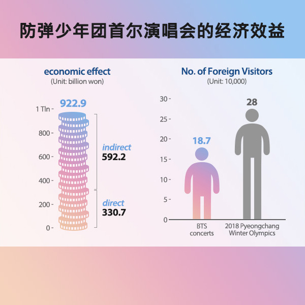 防弹少年团首尔演唱会的经济效益