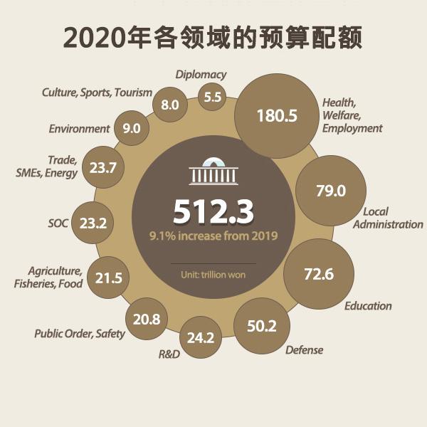 2020年各领域的预算配额