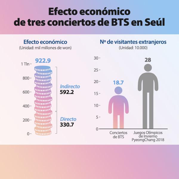 Efecto económico de los 3 últimos conciertos de BTS en Seúl