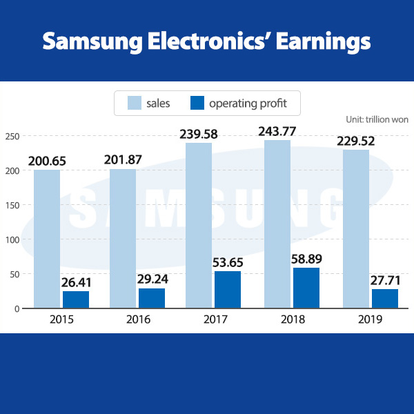 Samsung Electronics' Earnings