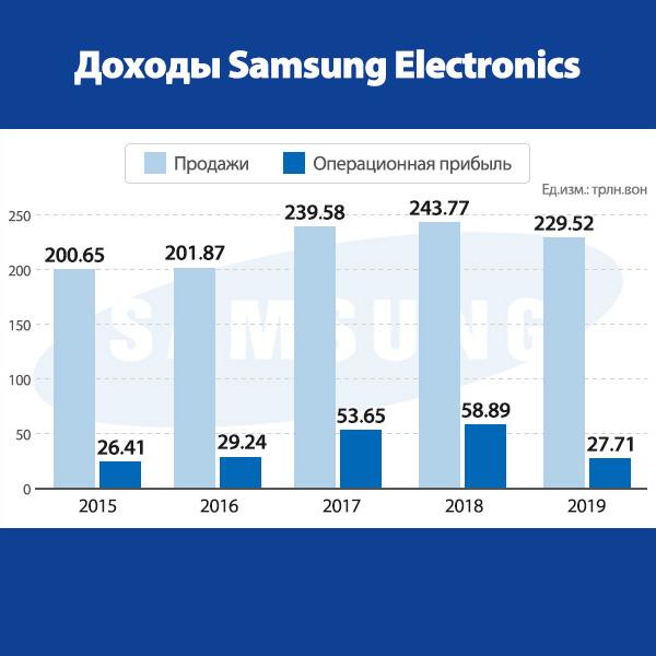 Доходы Samsung Electronics
