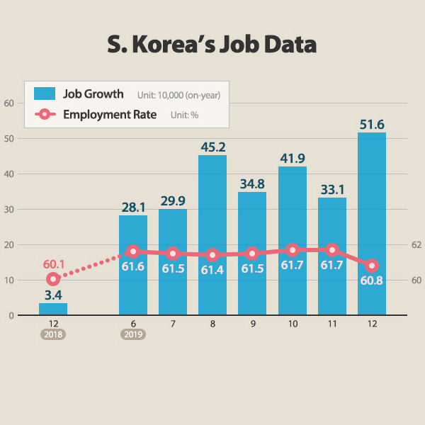 S. Korea's Job Data