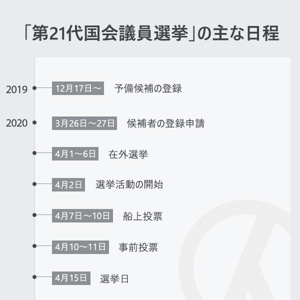 「第21代国会議員選挙」の主な日程