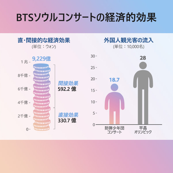 BTSソウルコンサートの経済的効果