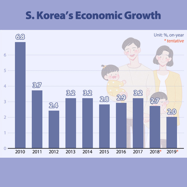 S. Korea's Economic Growth