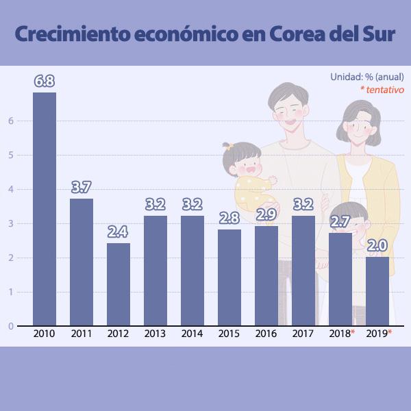 Crecimiento económico en Corea del Sur