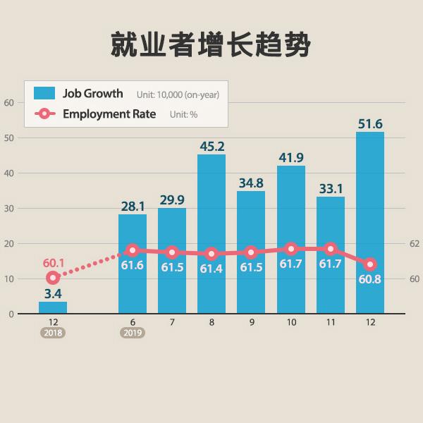 就业者增长趋势