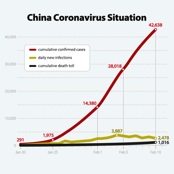 China Coronavirus Situation