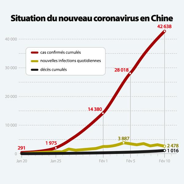 Situation du nouveau coronavirus en Chine
