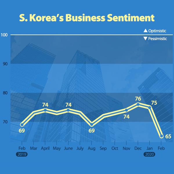 S. Korea's Business Sentiment