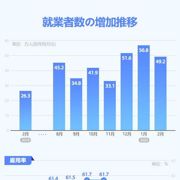 就業者数の増加推移