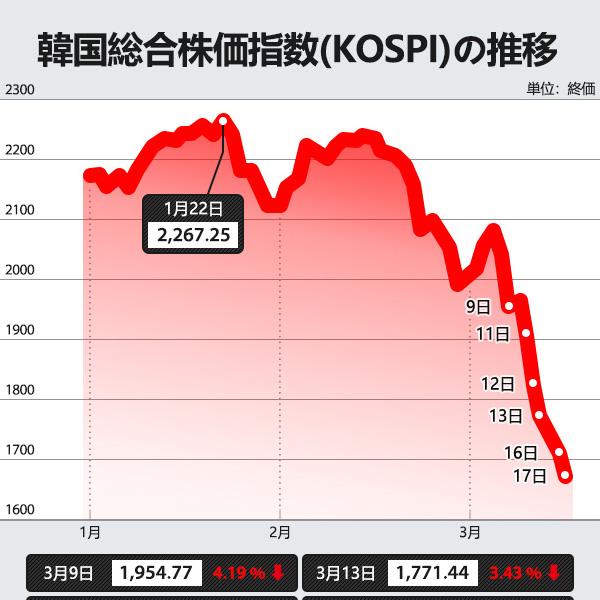 韓国総合株価指数(KOSPI)の推移
