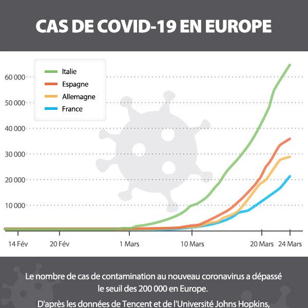 CAS DE COVID-19 EN EUROPE