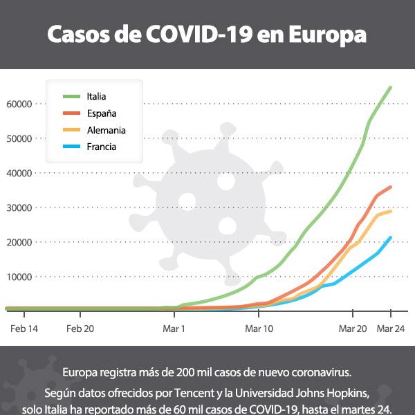 Casos de COVID-19 en Europa