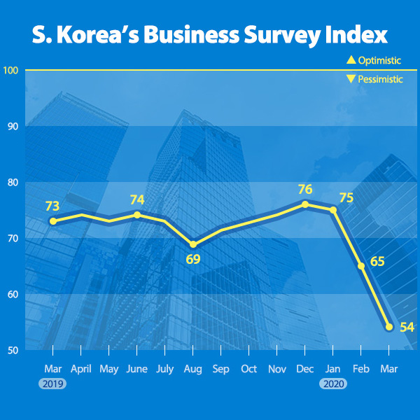 S. Korea's Business Survey Index