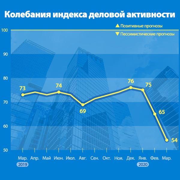 Колебания индекса деловой активности (BSI)