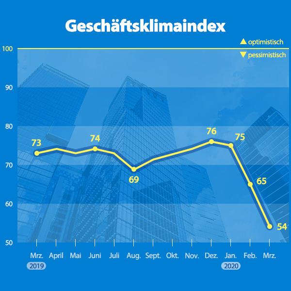 Geschäftsklimaindex