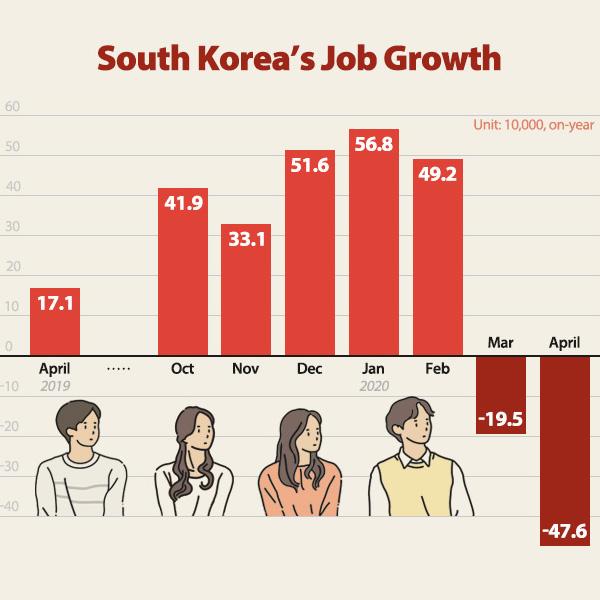 South Korea's Job Growth