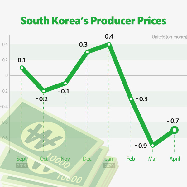 South Korea's Producer Prices
