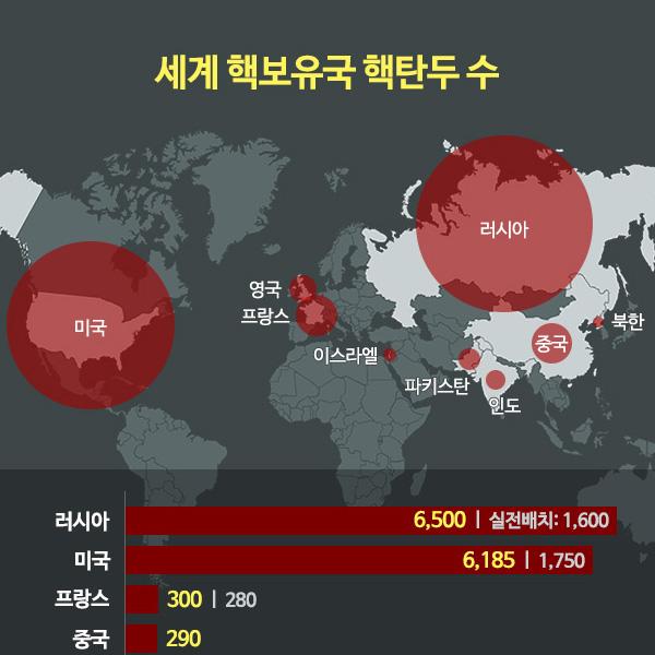 세계 핵보유국 핵탄두 수