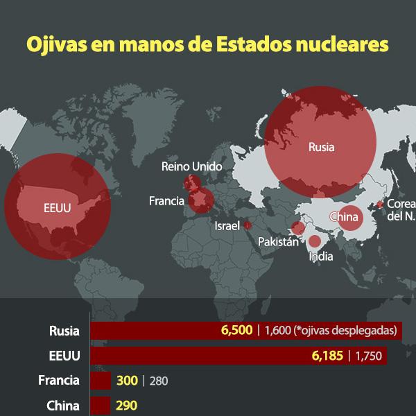 Ojivas en manos de Estados nucleares