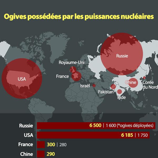Ogives possédées par les puissances nucléaires