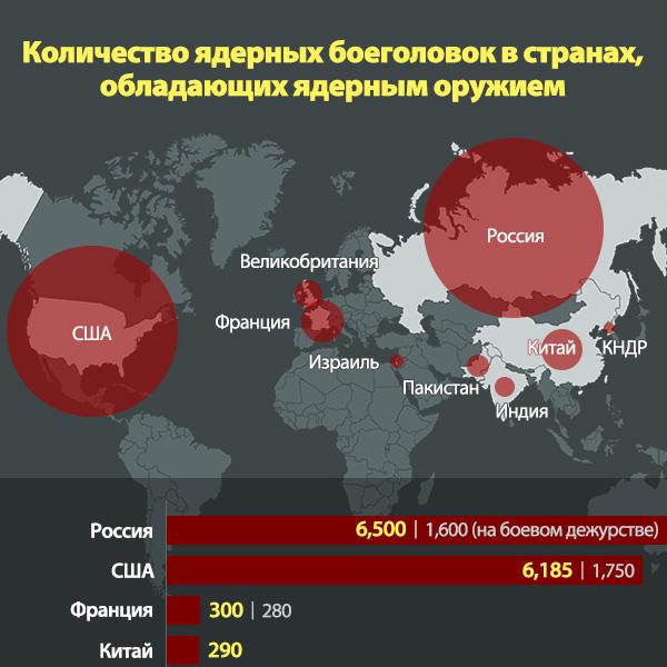 Количество ядерных боеголовок в странах, обладающих ядерным оружием