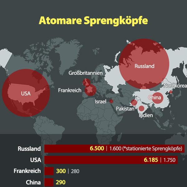 Atomare Sprengköpfe